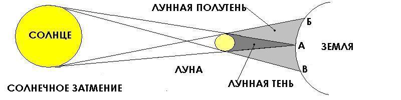 Схема сонячних затемнень